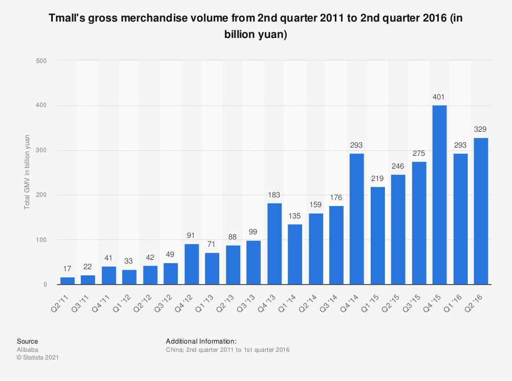 Statistic: Tmall's gross merchandise volume from 2nd quarter 2011 to 2nd quarter 2016 (in billion yuan) | Statista