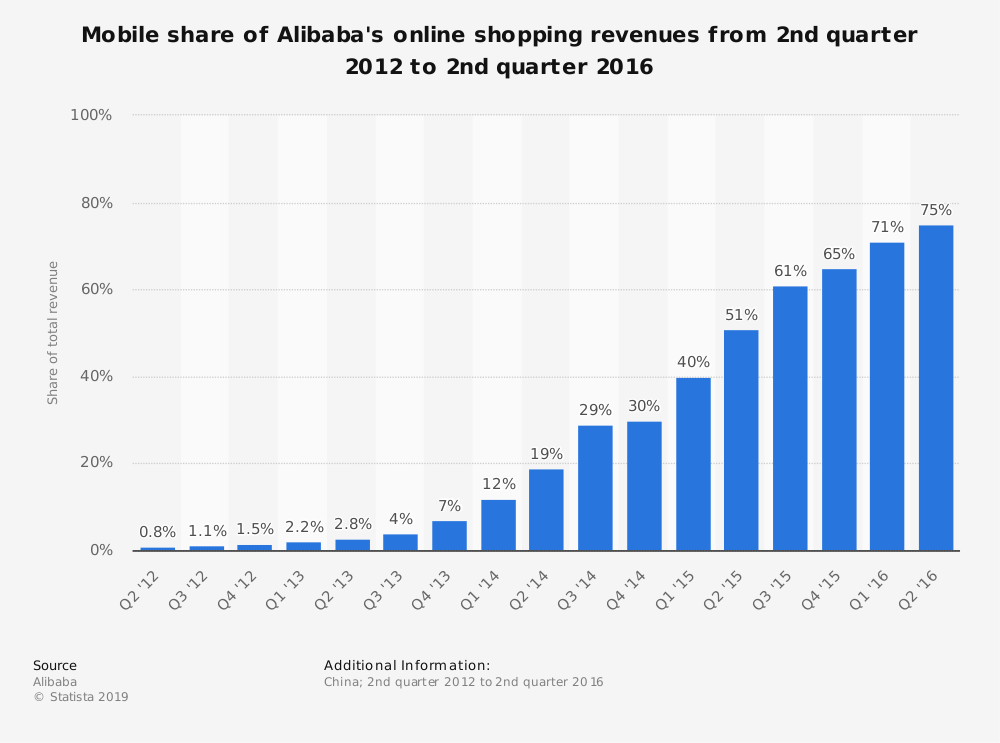 Statistic: Mobile share of Alibaba's online shopping revenues from 2nd quarter 2012 to 2nd quarter 2016 | Statista