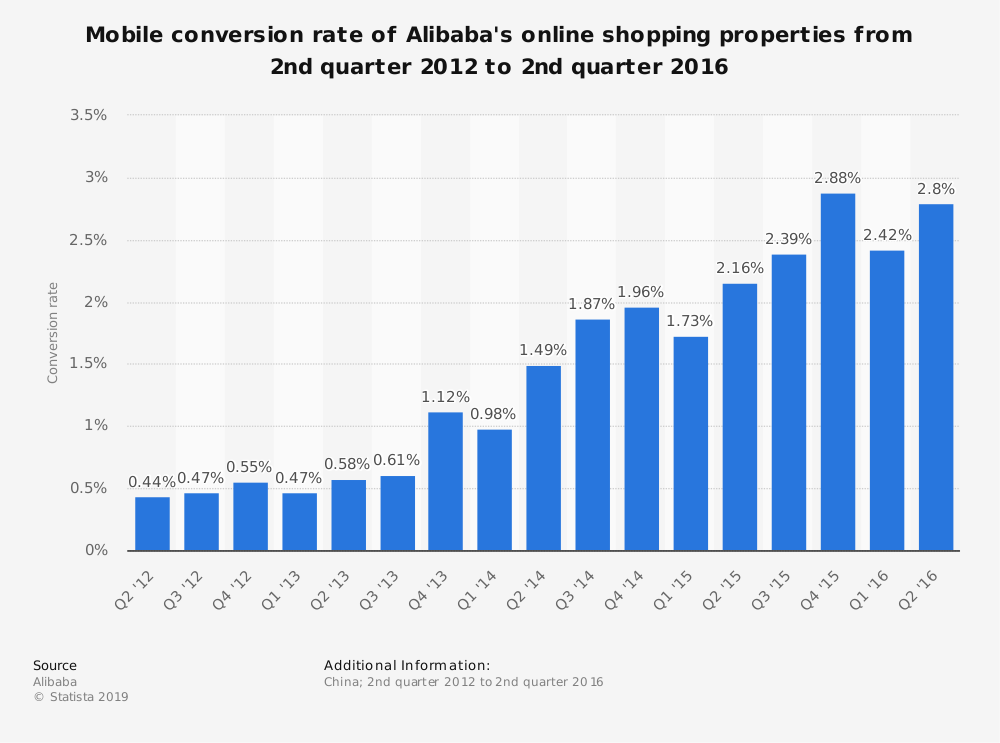 Statistic: Mobile conversion rate of Alibaba's online shopping properties from 2nd quarter 2012 to 2nd quarter 2016 | Statista