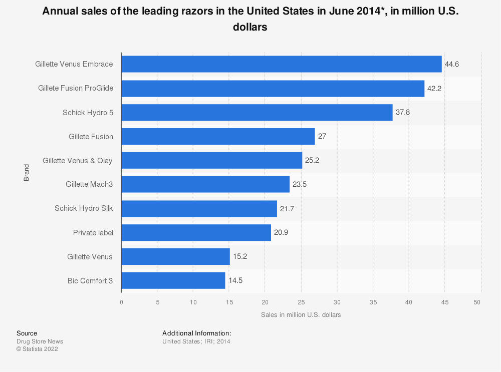 Statistic: Annual sales of the leading razors in the United States in June 2014*, in million U.S. dollars | Statista