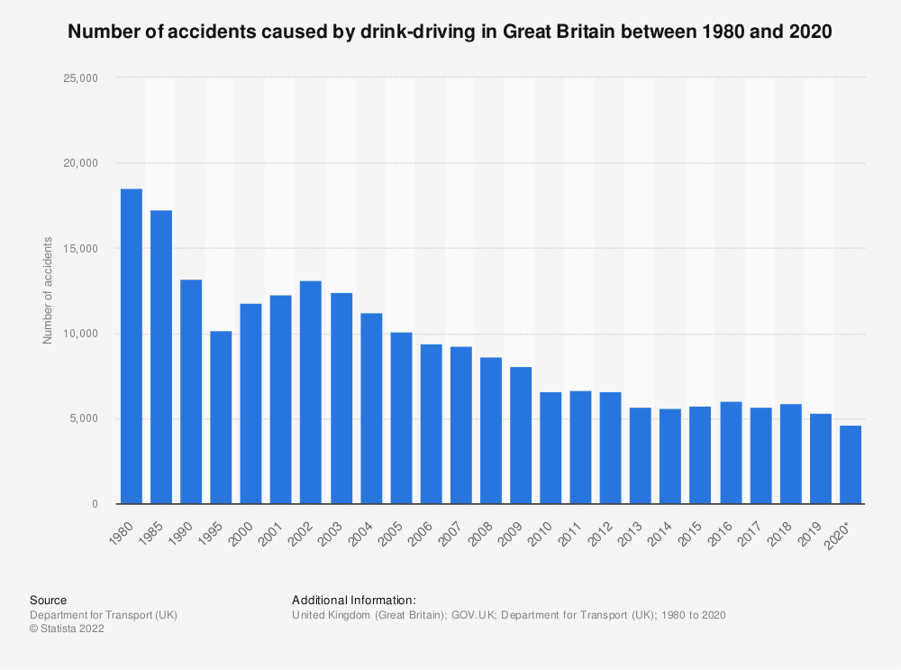 Statistic: Number of accidents caused by drink driving in Great Britain (UK) between 1980 and 2017 | Statista