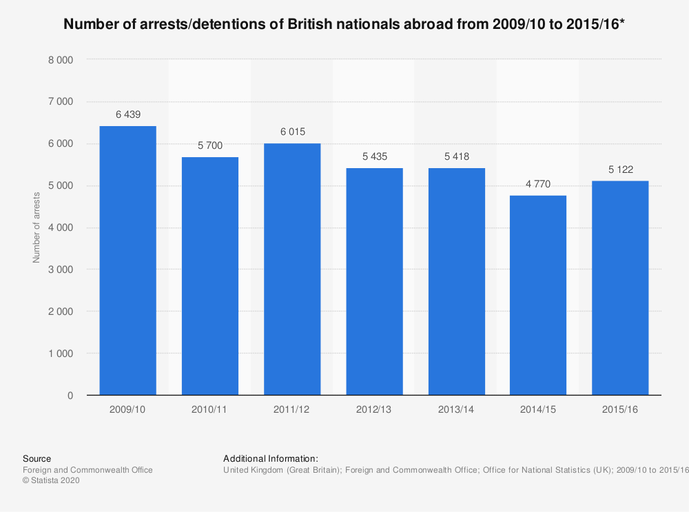 Statistic: Number of arrests/detentions of British nationals abroad from 2009/10 to 2015/16* | Statista