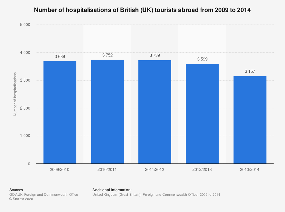 Statistic: Number of hospitalisations of British (UK) tourists abroad from 2009 to 2014 | Statista