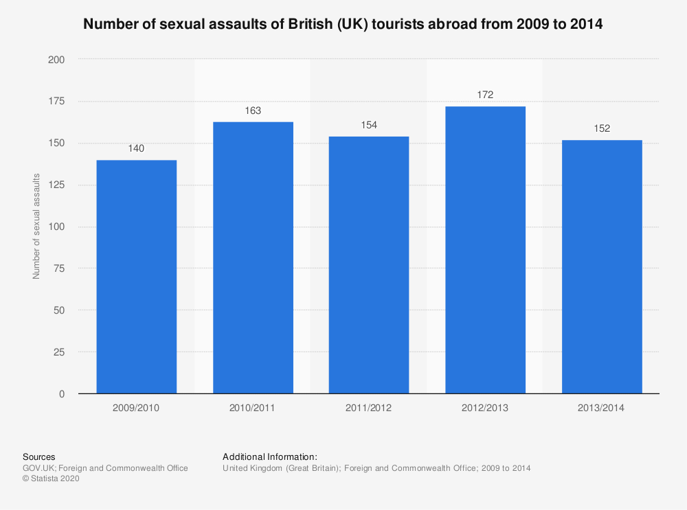 Statistic: Number of sexual assaults of British (UK) tourists abroad from 2009 to 2014 | Statista