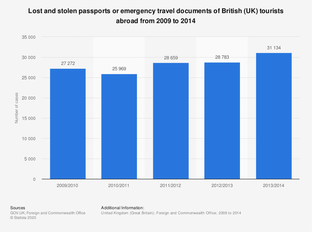 Statistic: Lost and stolen passports or emergency travel documents of British (UK) tourists abroad from 2009 to 2014 | Statista