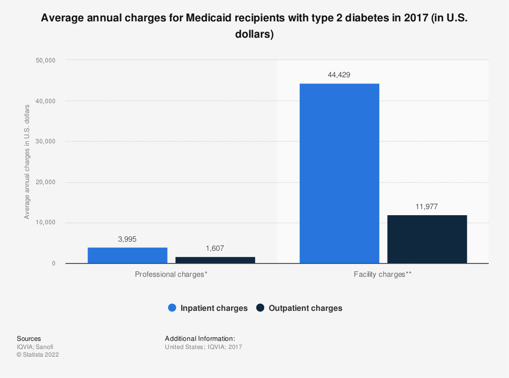 Statistic: Average annual charges for Medicaid recipients with type 2 diabetes in 2017 (in U.S. dollars) | Statista