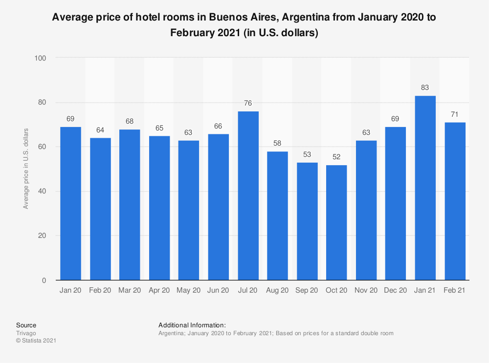 Statistic: Quarterly average daily rate in hotels in Buenos Aires from 2012 to 2017 (in Argentine pesos) | Statista