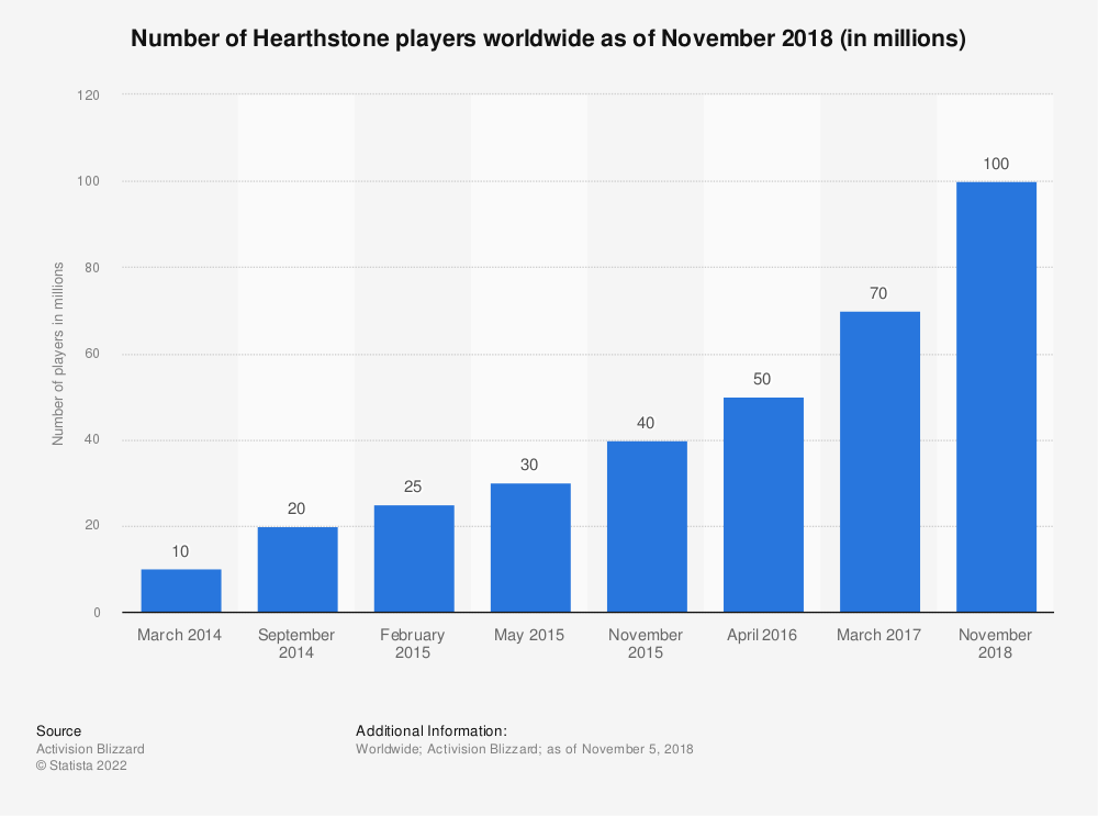 Statistic: Number of Hearthstone players worldwide as of November 2018 (in millions) | Statista