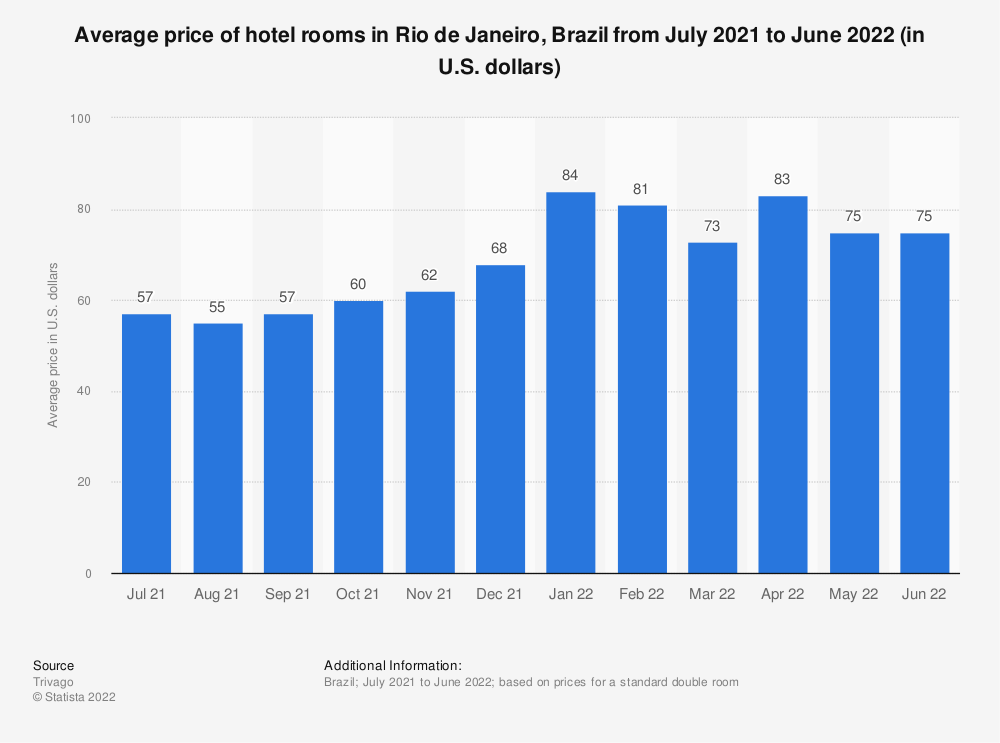 Statistic: Quarterly average daily rate in hotels in Rio de Janeiro from 2012 to 2017 (in Brazilian reals) | Statista