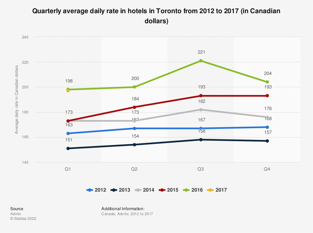Statistic: Quarterly average daily rate in hotels in Toronto from 2012 to 2017 (in Canadian dollars) | Statista