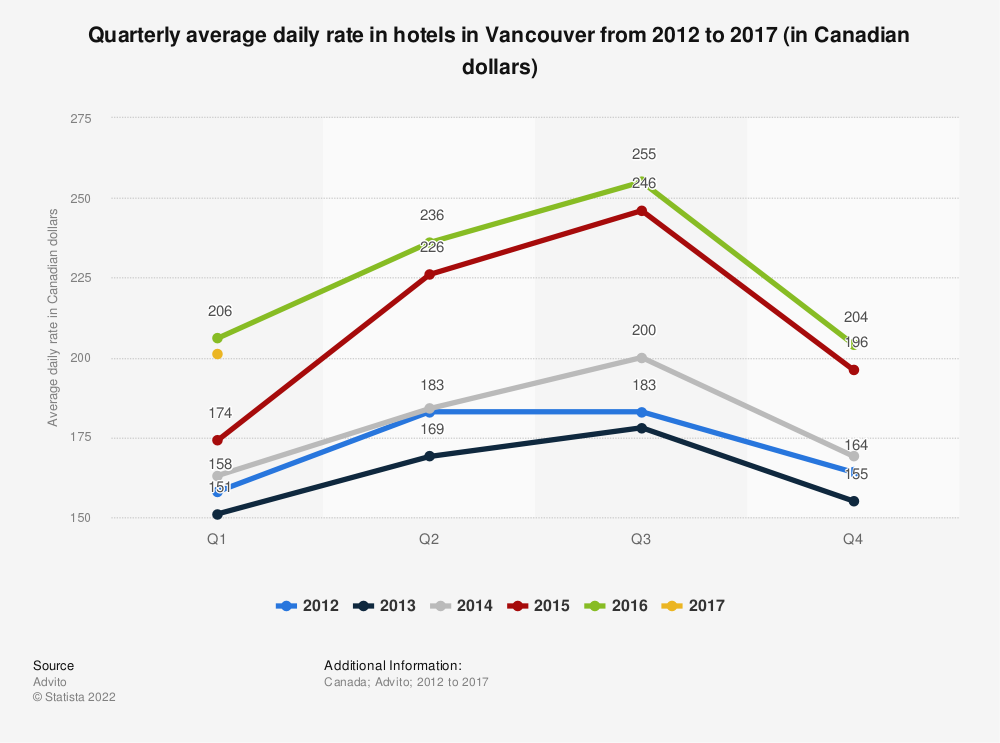 Statistic: Quarterly average daily rate in hotels in Vancouver from 2012 to 2017 (in Canadian dollars) | Statista