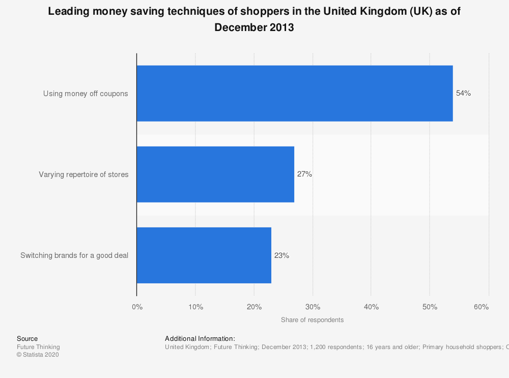 Statistic: Leading money saving techniques of shoppers in the United Kingdom (UK) as of December 2013 | Statista
