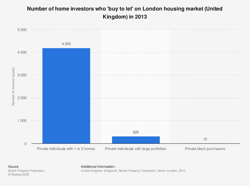 Statistic: Number of home investors who 'buy to let' on London housing market (United Kingdom) in 2013 | Statista