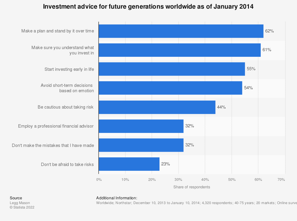 Statistic: Investment advice for future generations worldwide as of January 2014 | Statista