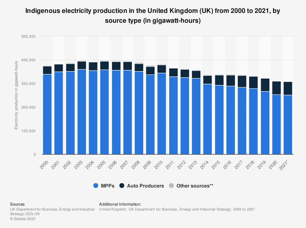 Statistic: Indigenous electricity production in the United Kingdom (UK) from 2000 to 2018, by source type (in gigawatt hours) | Statista