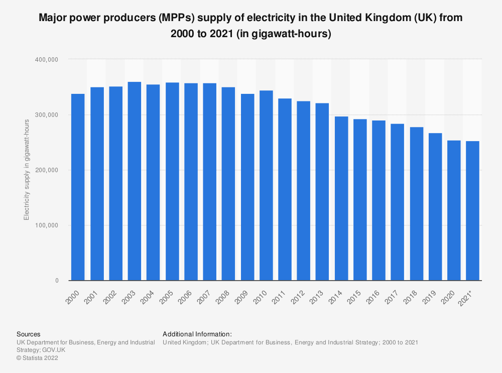 Statistic: Major power producers (MPPs) supply of electricity in the United Kingdom (UK) from 2000 to 2018 (in gigawatt hours) | Statista