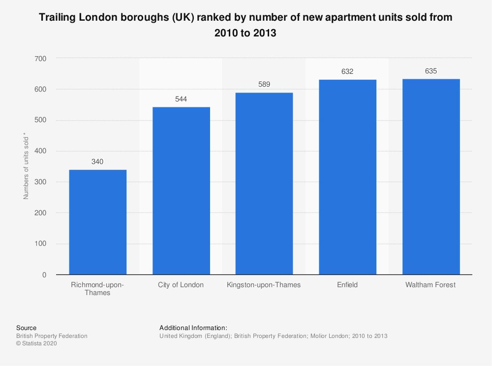 Statistic: Trailing London boroughs (UK) ranked by number of new apartment units sold from 2010 to 2013 | Statista