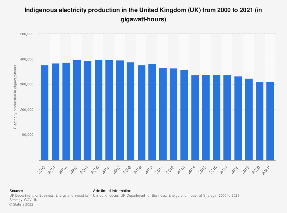 Statistic: Indigenous electricity production volume in the United Kingdom (UK) from 2000 to 2019 (in gigawatt hours) | Statista