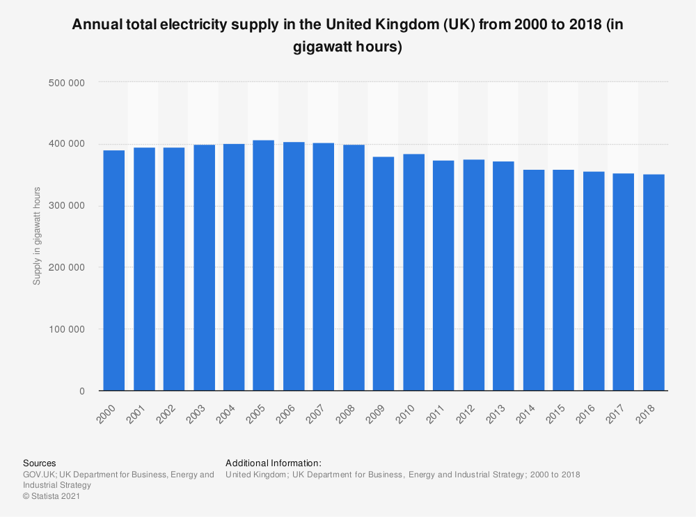 Statistic: Total electricity supply in the United Kingdom (UK) from 2000 to 2018 (in gigawatt hours) | Statista