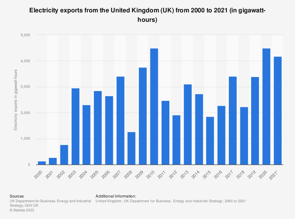 Statistic: Electricity export volumes in the United Kingdom (UK) from 2000 to 2018 (in gigawatt hours) | Statista