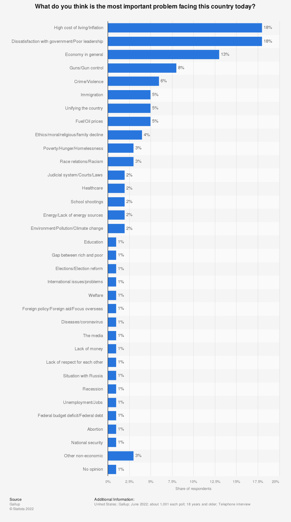Statistic: What do you think is the most important problem facing this country today? | Statista