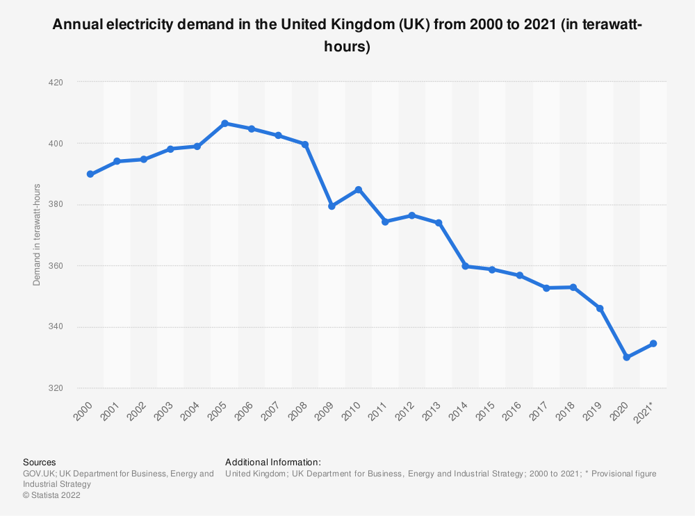 Statistic: Total demand for electricity in the United Kingdom (UK) from 2000 to 2018 (in gigawatt-hours) | Statista