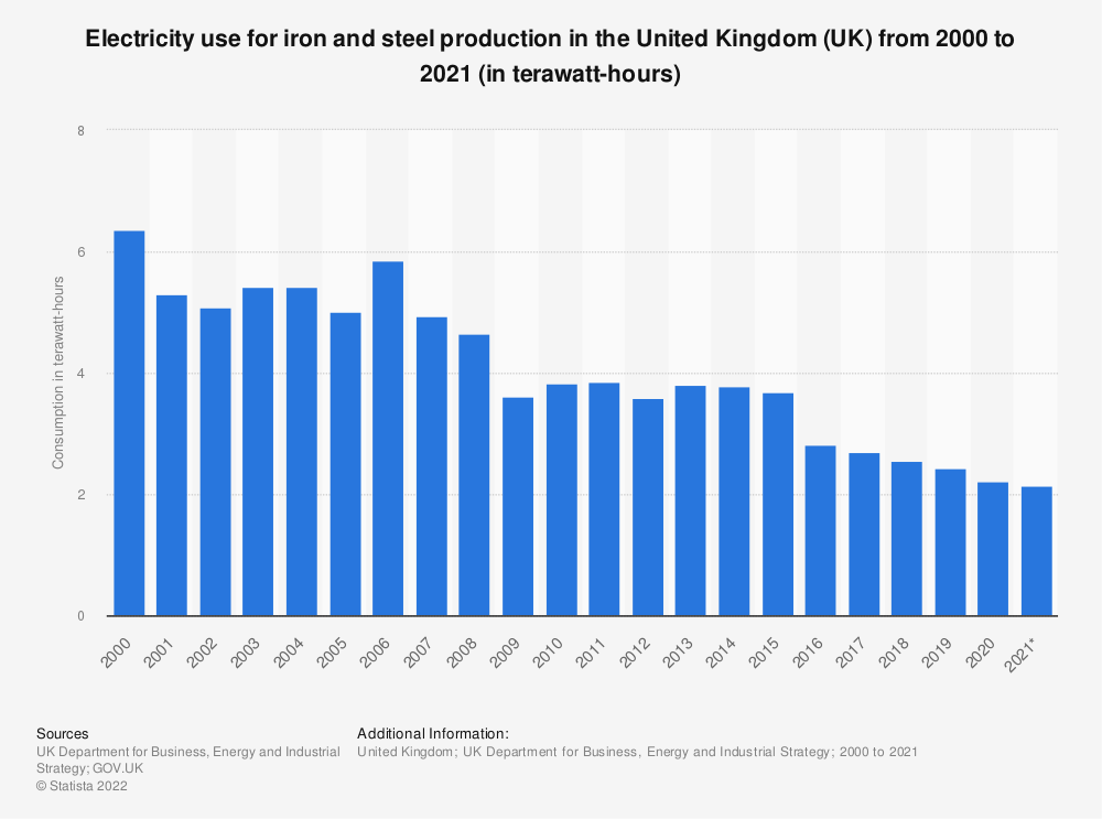 Statistic: Electricity use for iron and steel production in the United Kingdom (UK) from 2000 to 2020 (in gigawatt hours) | Statista
