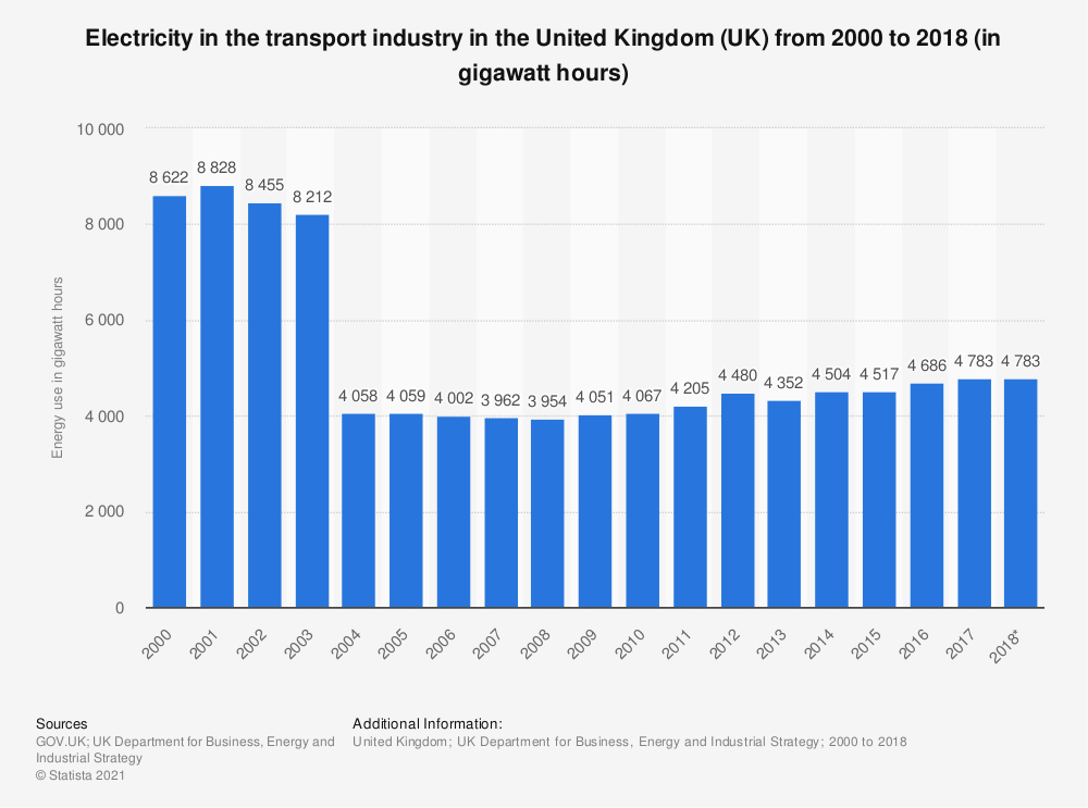Statistic: Electricity in the transport industry in the United Kingdom (UK) from 2000 to 2018 (in gigawatt hours) | Statista