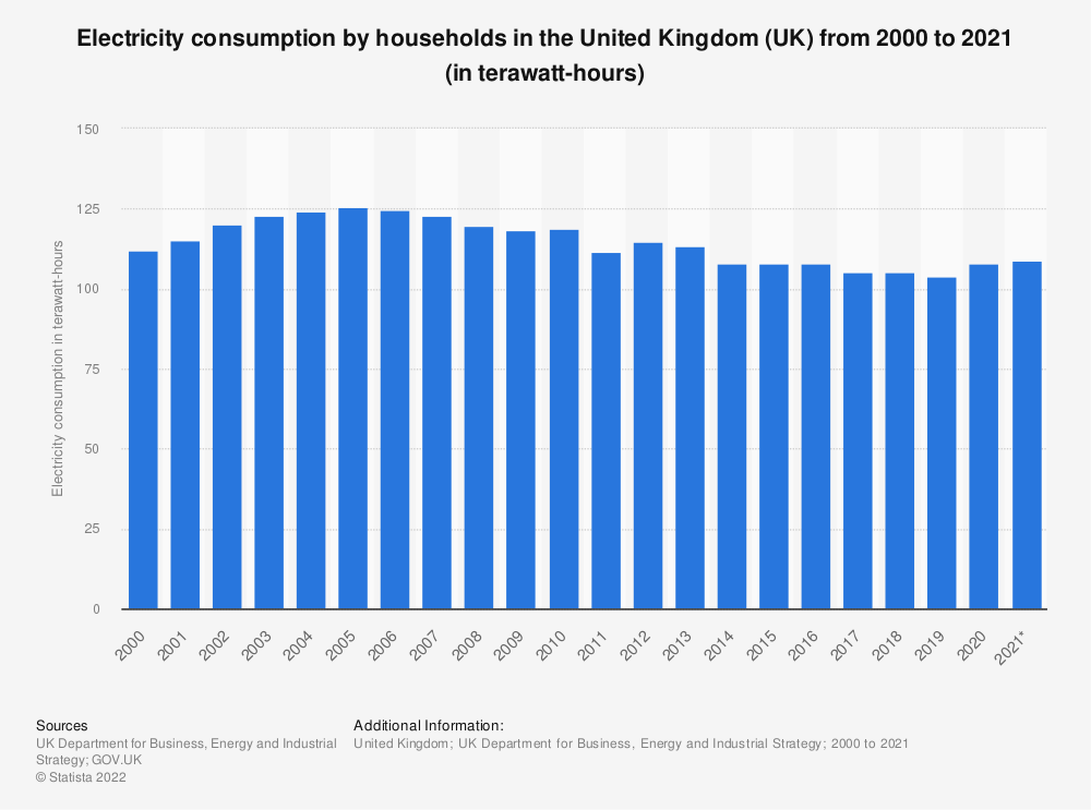 Statistic: Electricity consumption by households in the United Kingdom (UK) from 2000 to 2020 (in gigawatt hours) | Statista