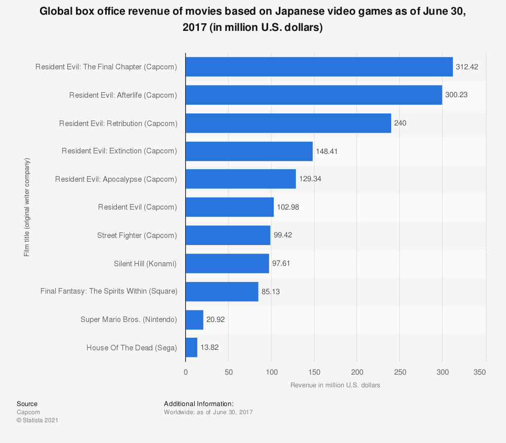 Statistic: Global box office revenue of movies based on Japanese video games as of June 30, 2017 (in million U.S. dollars) | Statista