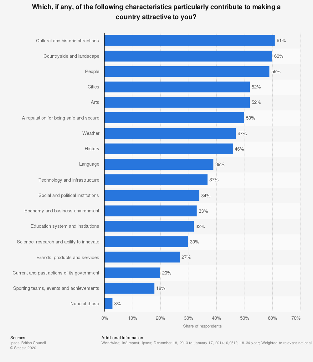 Statistic: Which, if any, of the following characteristics particularly contribute to making a country attractive to you? | Statista