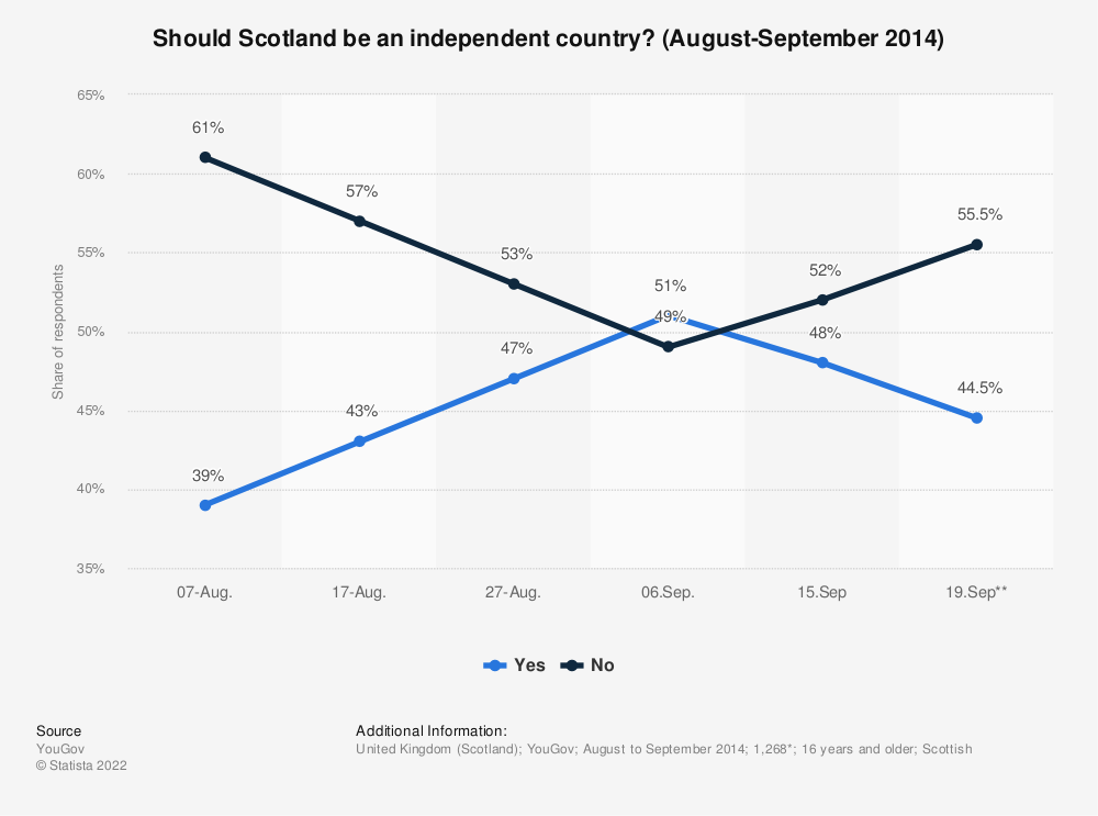 Statistic: Should Scotland be an independent country? (August-September 2014) | Statista