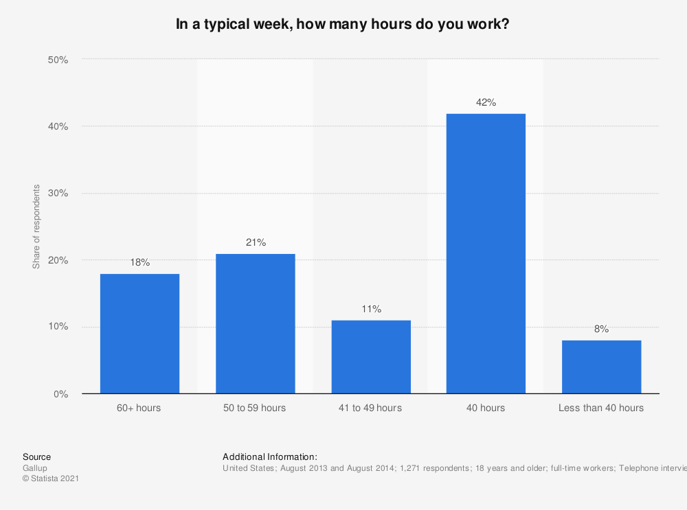 Statistic: In a typical week, how many hours do you work? | Statista