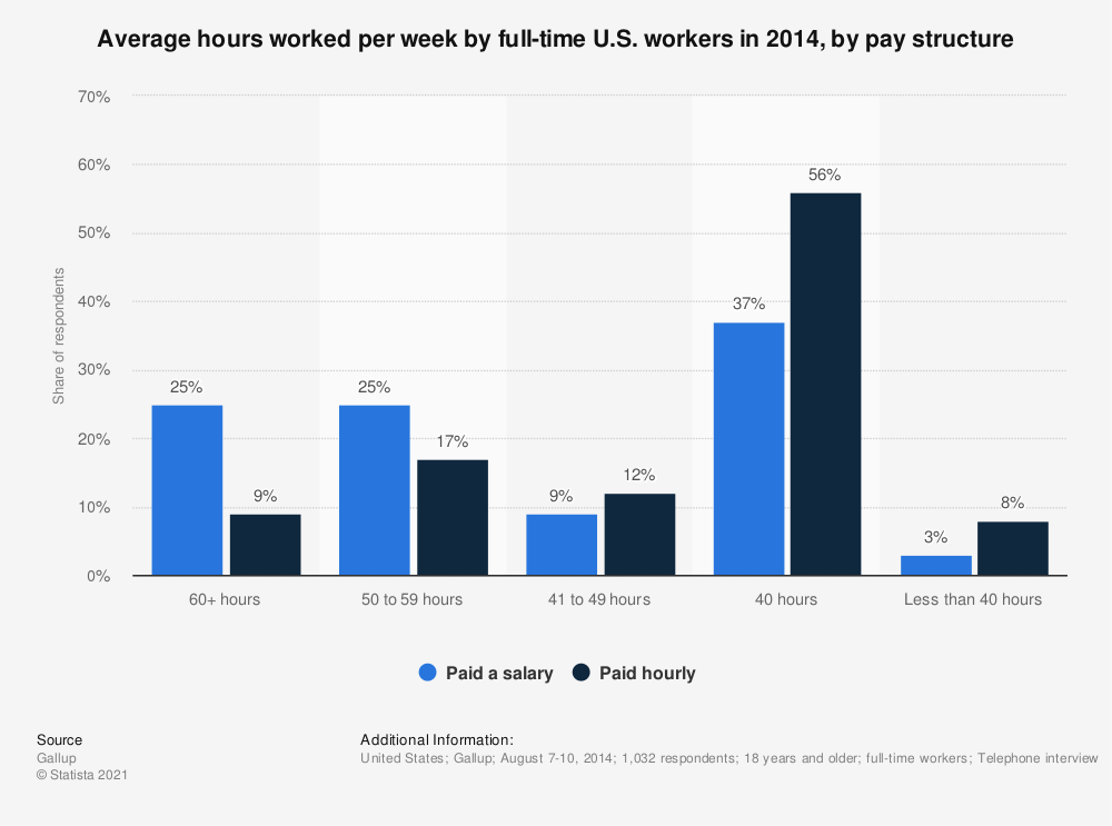 Statistic: Average hours worked per week by full-time U.S. workers in 2014, by pay structure | Statista
