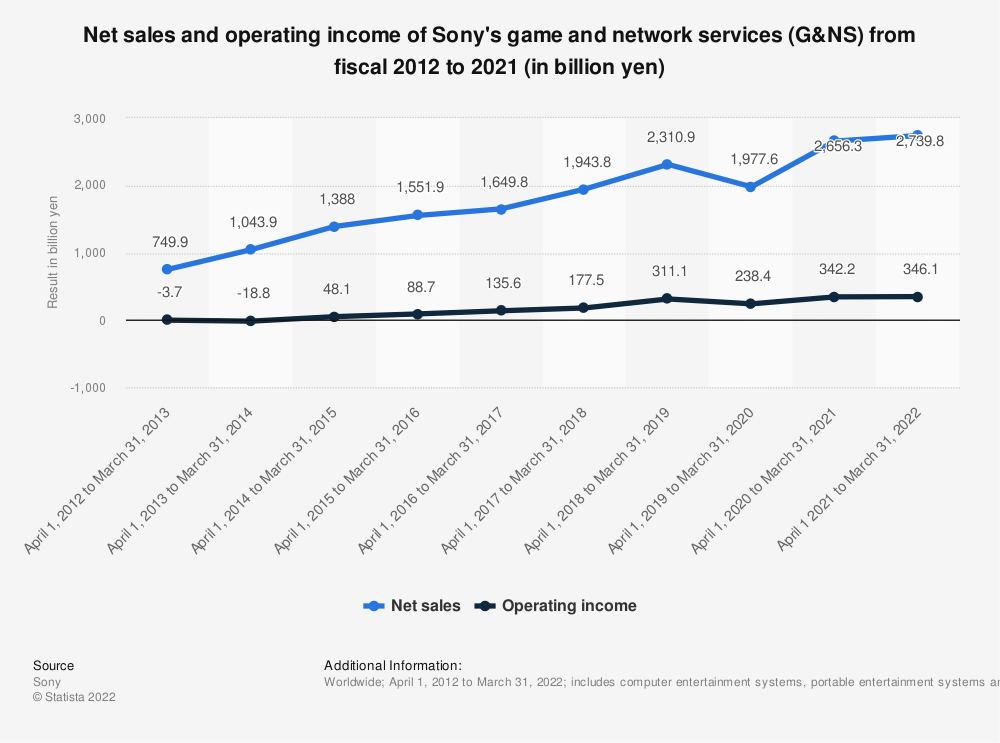 Statistic: Net sales and operating income of Sony's game and network services (G&NS) from fiscal 2012 to 2020 (in billion yen) | Statista