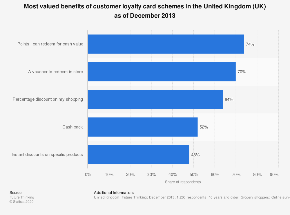 Statistic: Most valued benefits of customer loyalty card schemes in the United Kingdom (UK) as of December 2013 | Statista