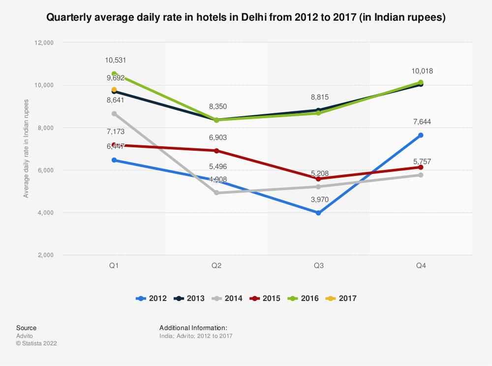 Statistic: Quarterly average daily rate in hotels in Delhi from 2012 to 2017 (in Indian rupees) | Statista