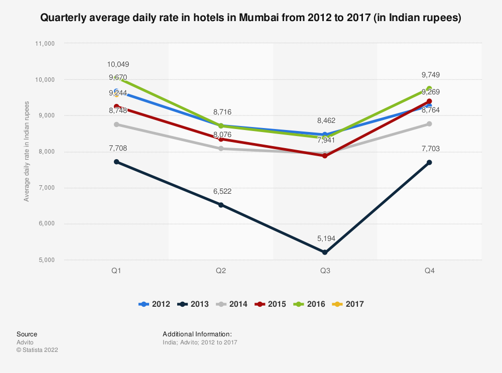 Statistic: Quarterly average daily rate in hotels in Mumbai from 2012 to 2017 (in Indian rupees) | Statista