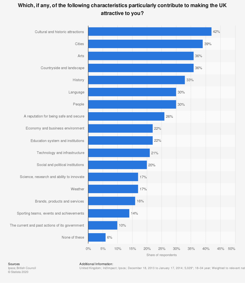 Statistic: Which, if any, of the following characteristics particularly contribute to making the UK attractive to you? | Statista