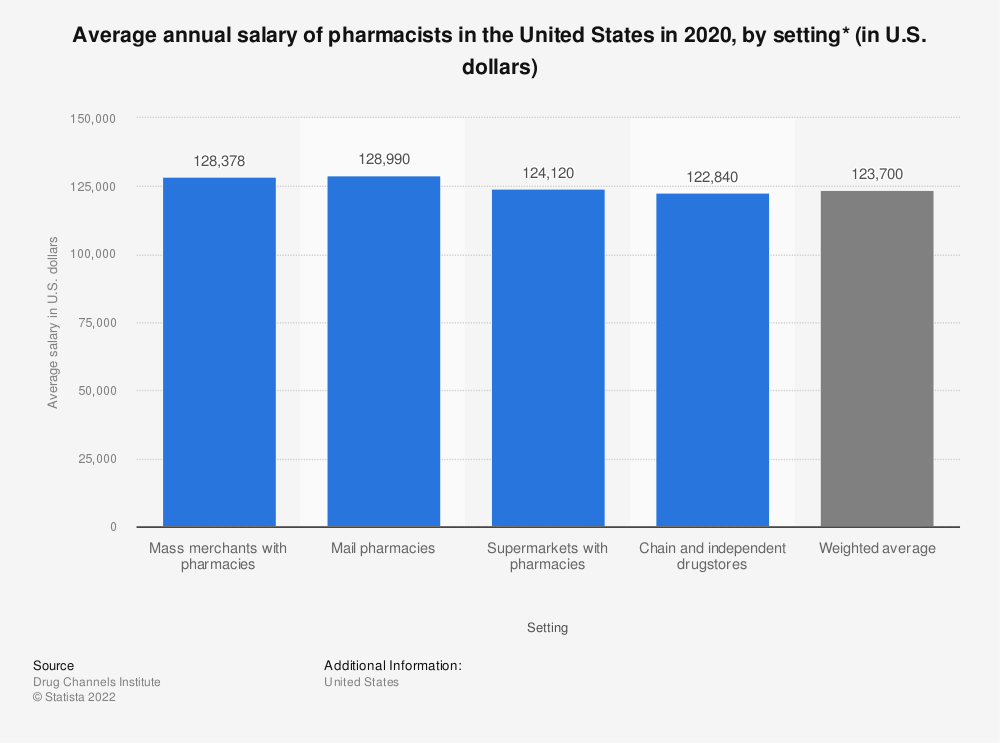 Statistic: Average annual salary of pharmacists in the United States in 2019, by setting* (in U.S. dollars) | Statista