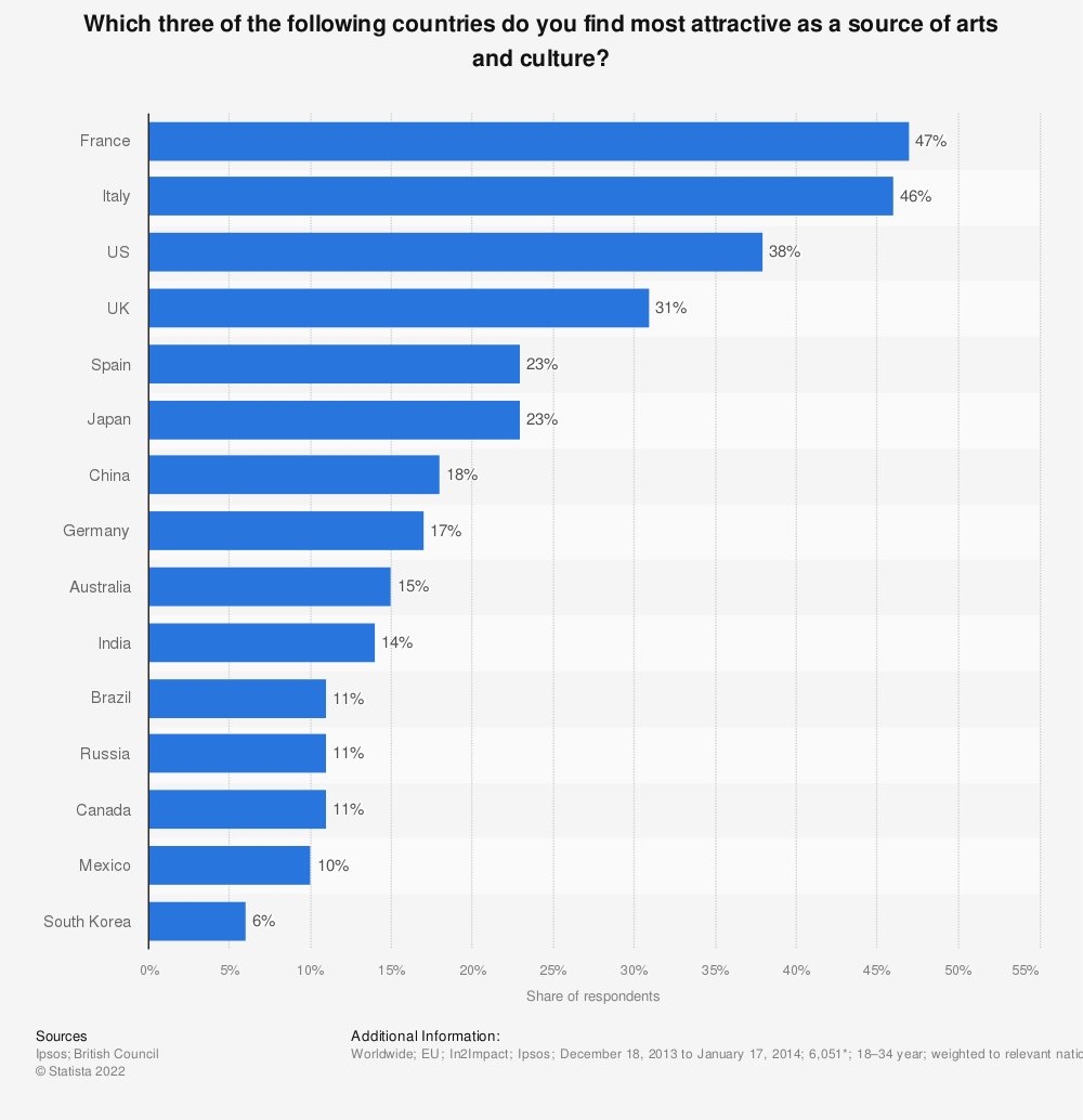 Statistic: Which three of the following countries do you find most attractive as a source of arts and culture? | Statista