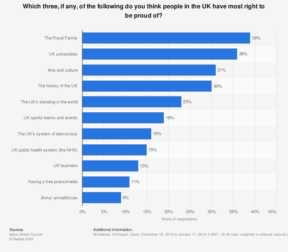 Statistic: Which three, if any, of the following do you think people in the UK have most right to be proud of? | Statista
