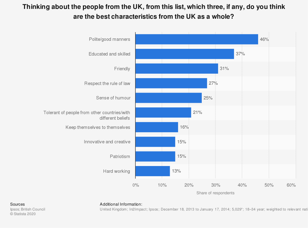 Statistic: Thinking about the people from the UK, from this list, which three, if any, do you think are the best characteristics from the UK as a whole? | Statista