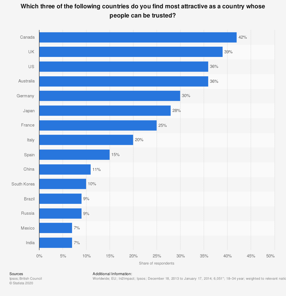Statistic: Which three of the following countries do you find most attractive as a country whose people can be trusted? | Statista