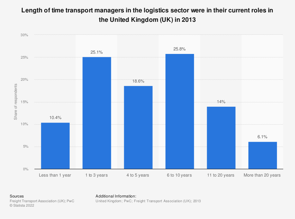 Statistic: Length of time transport managers in the logistics sector were in their current roles in the United Kingdom (UK) in 2013 | Statista