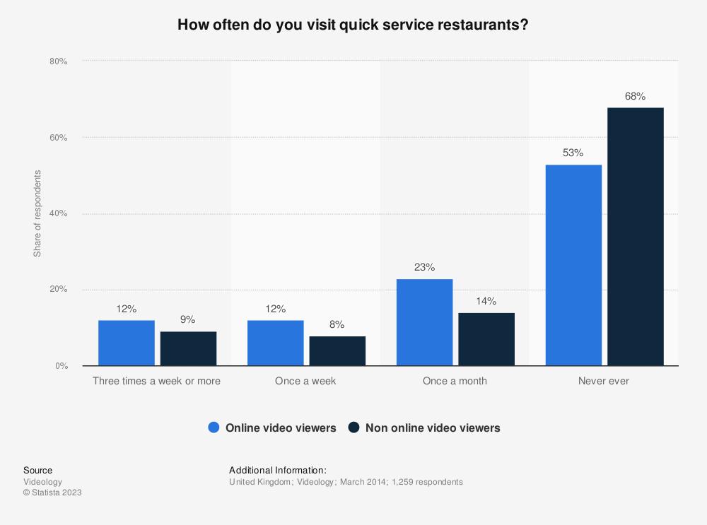 Statistic: How often do you visit quick service restaurants? | Statista