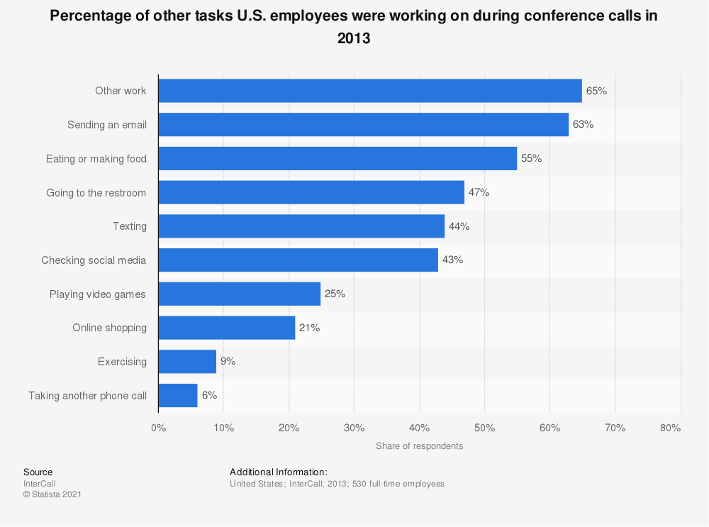 Statistic: Percentage of other tasks U.S. employees were working on during conference calls in 2013 | Statista