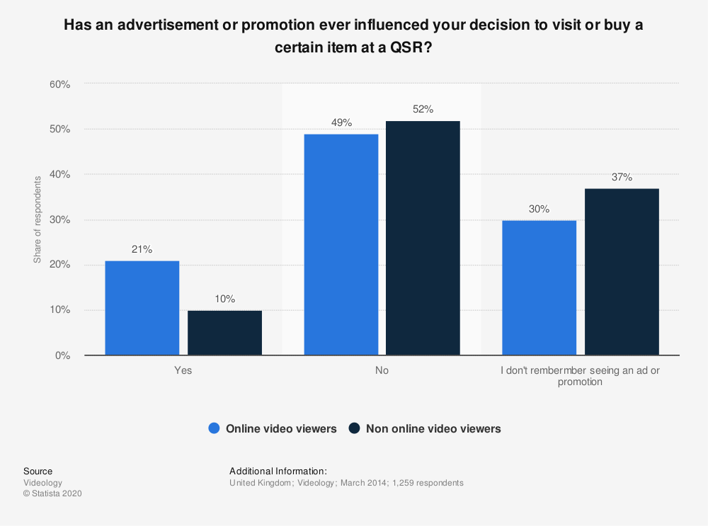 Statistic: Has an advertisement or promotion ever influenced your decision to visit or buy a certain item at a QSR? | Statista