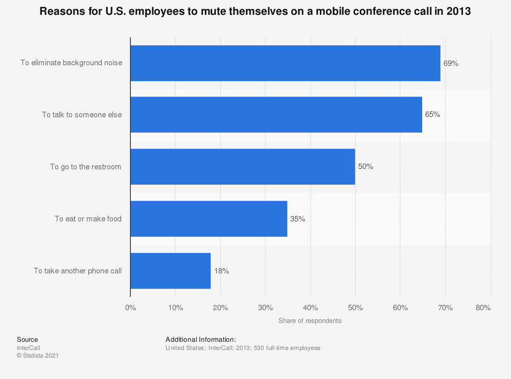 Statistic: Reasons for U.S. employees to mute themselves on a mobile conference call in 2013 | Statista