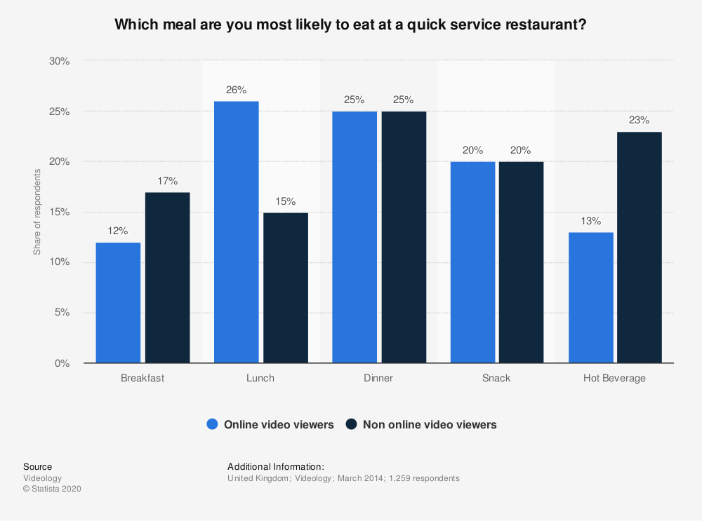 Statistic: Which meal are you most likely to eat at a quick service restaurant? | Statista